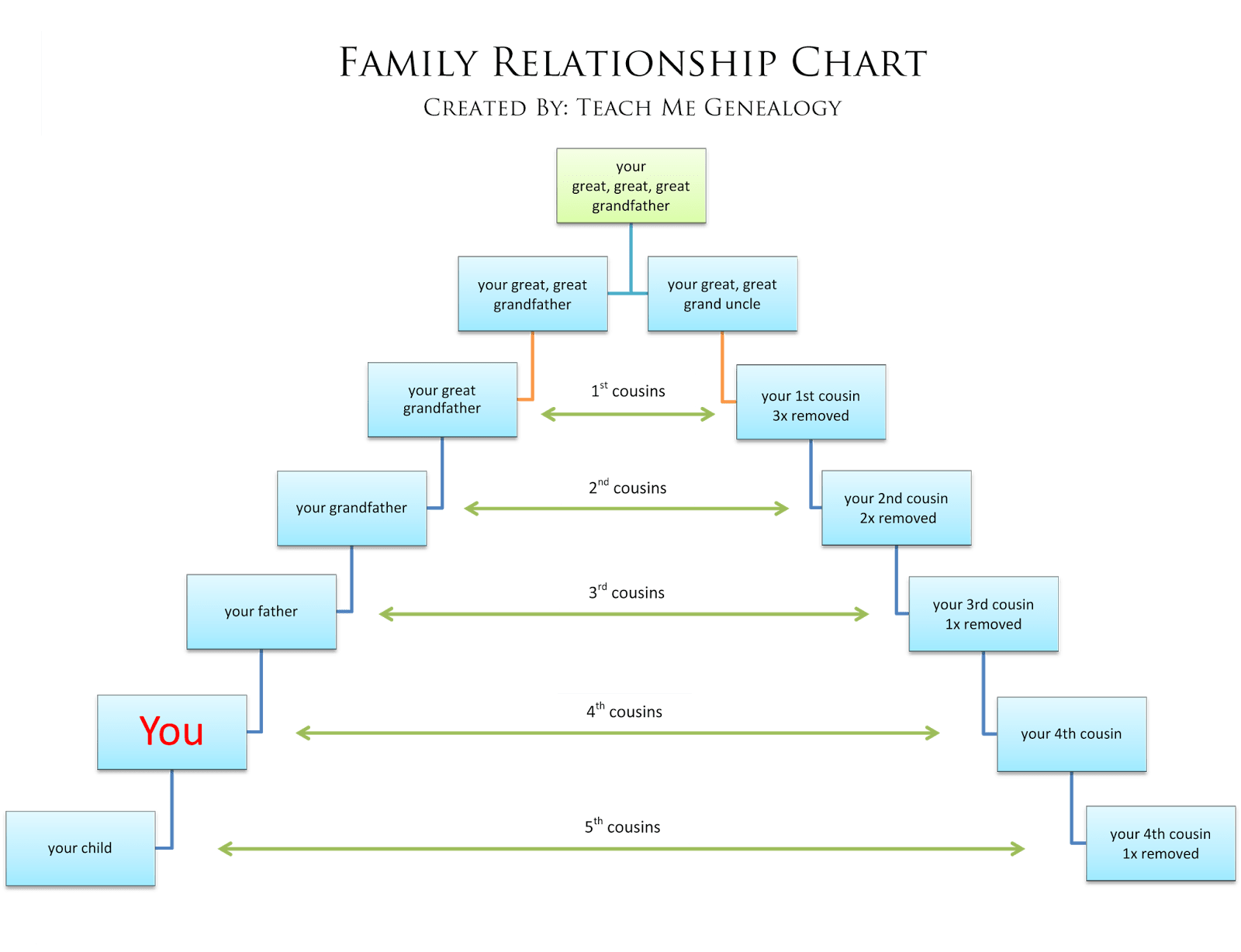 teaching tree diagram wiring for harbor breeze ceiling fan light kit 52 weeks of genealogy week 16 all about relationship