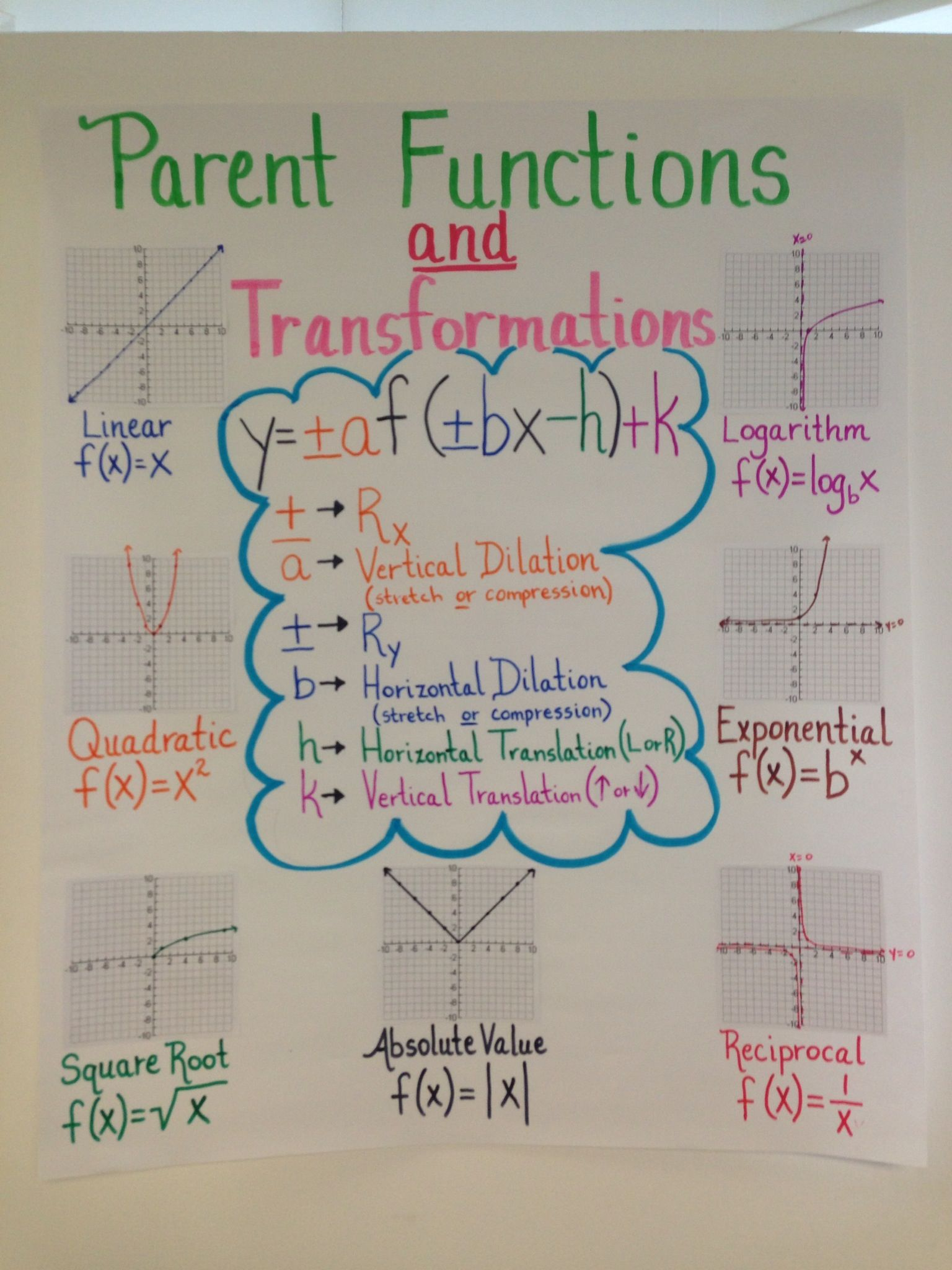 Anchor Chart For Algebra Ii Eoc Review On Parent Functions