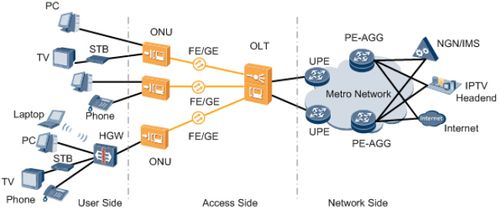 Integrated FTTB And FTTC Network Diagram Ethernet Cascading