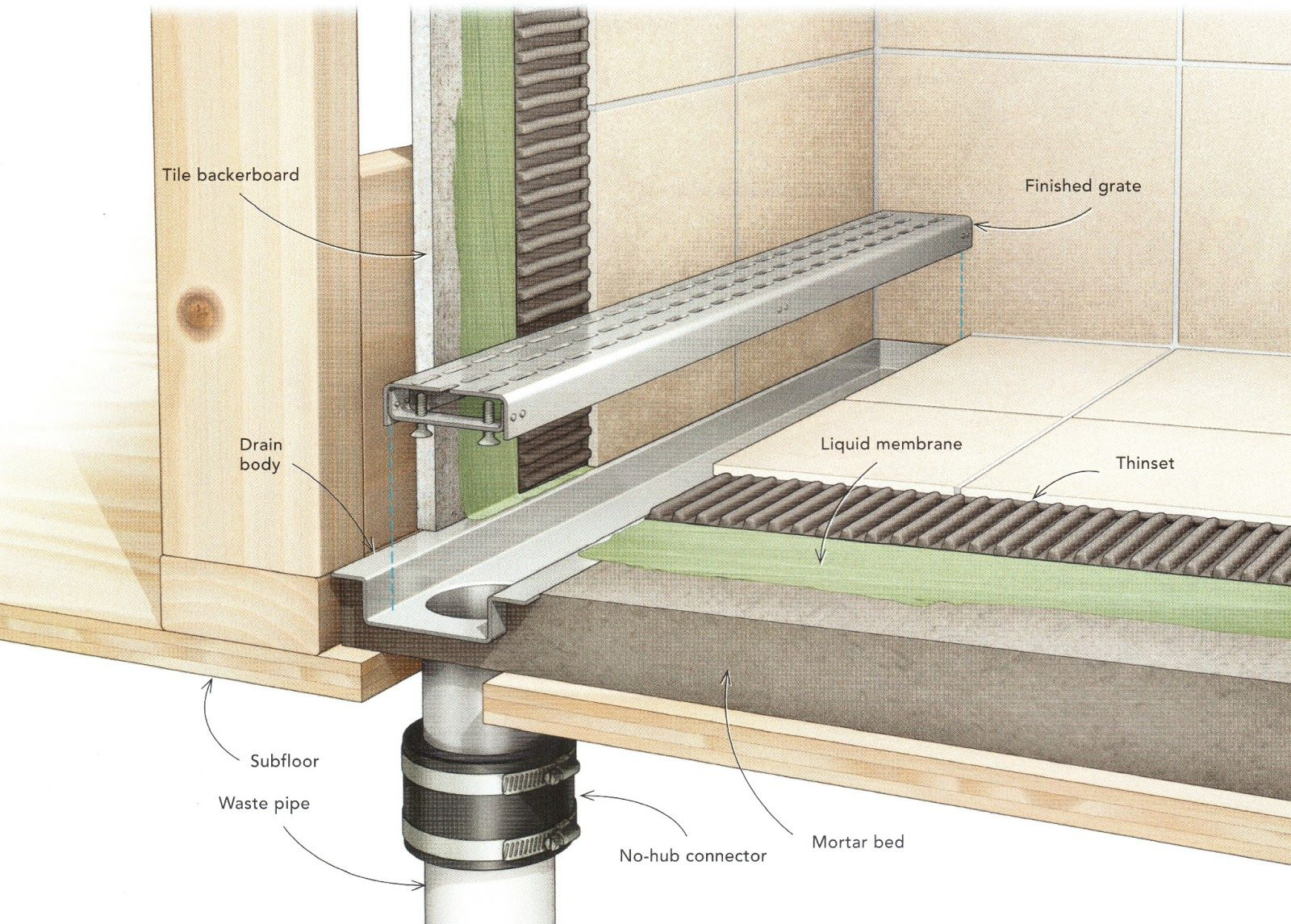 linear drain shower  Roselawnlutheran
