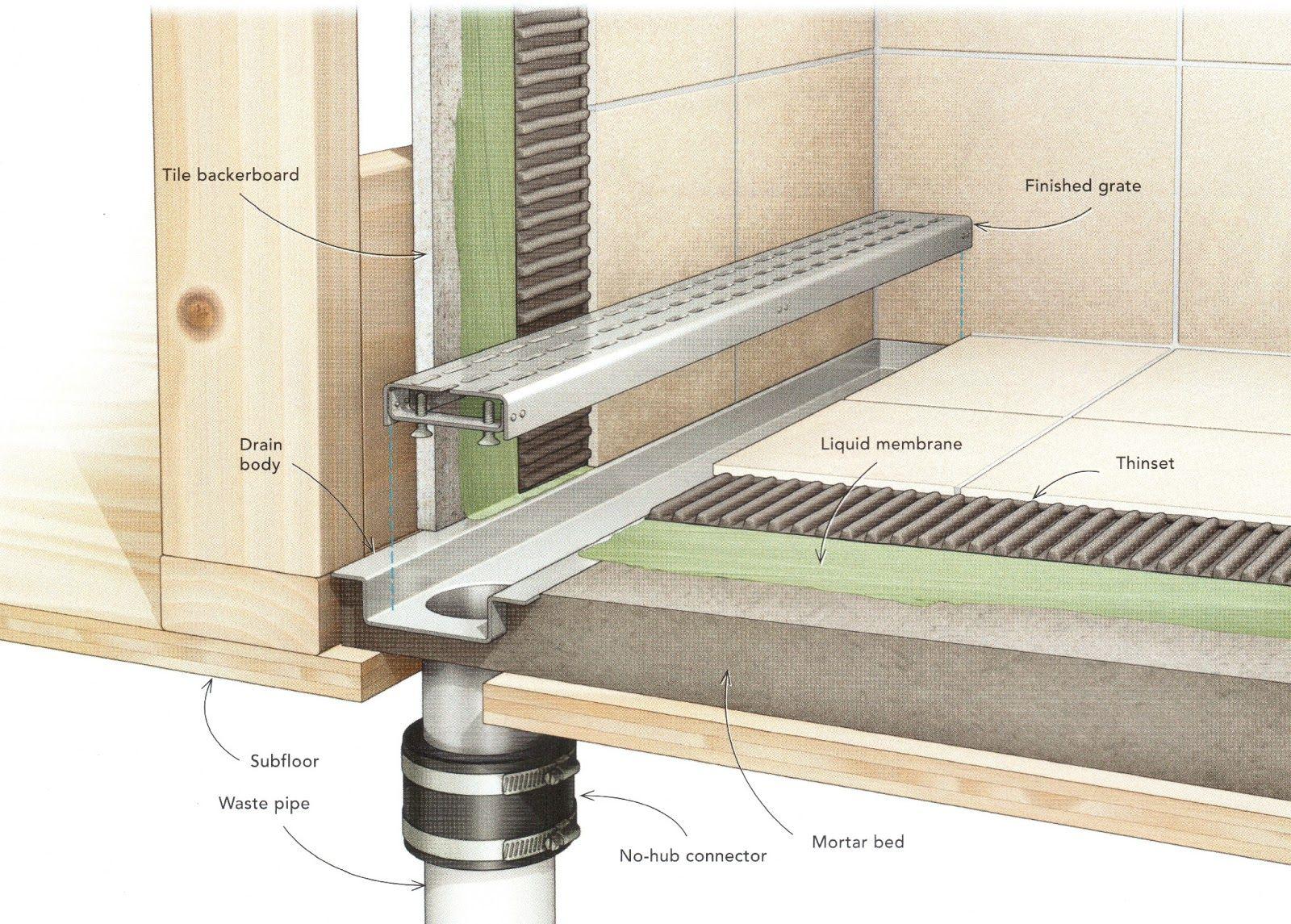 bathroom drainage diagram wiring for 2 way light switch best 25 43 shower drain installation ideas on pinterest