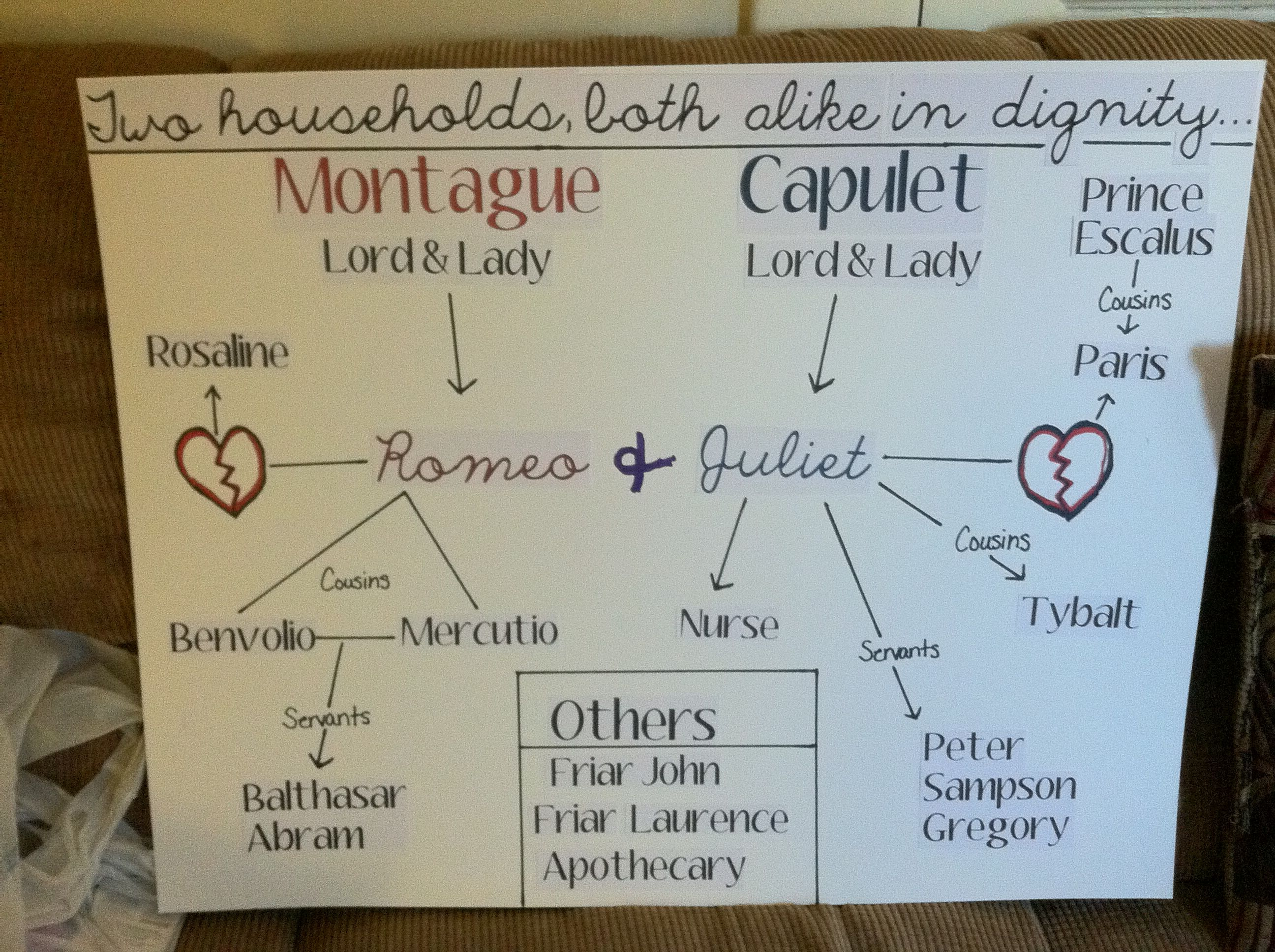 Romeo And Juliet Character Map Anchor Chart