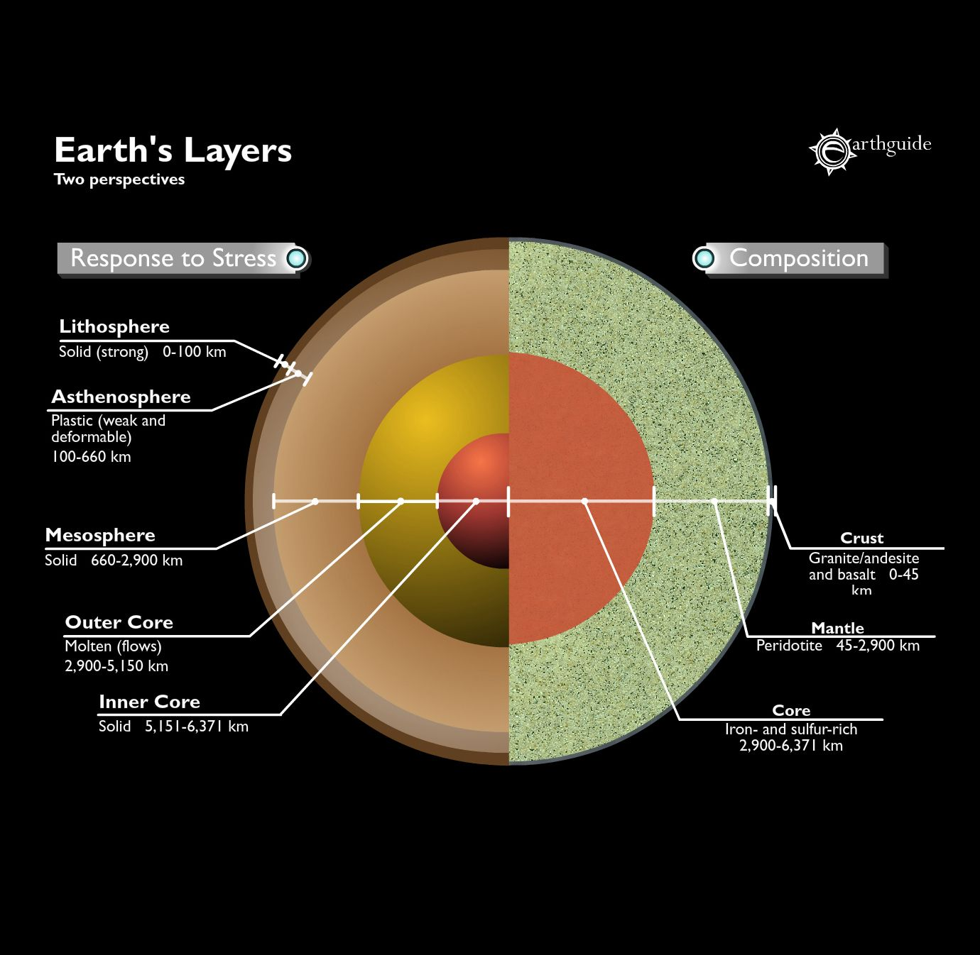 Mechanical Layers Of Earth