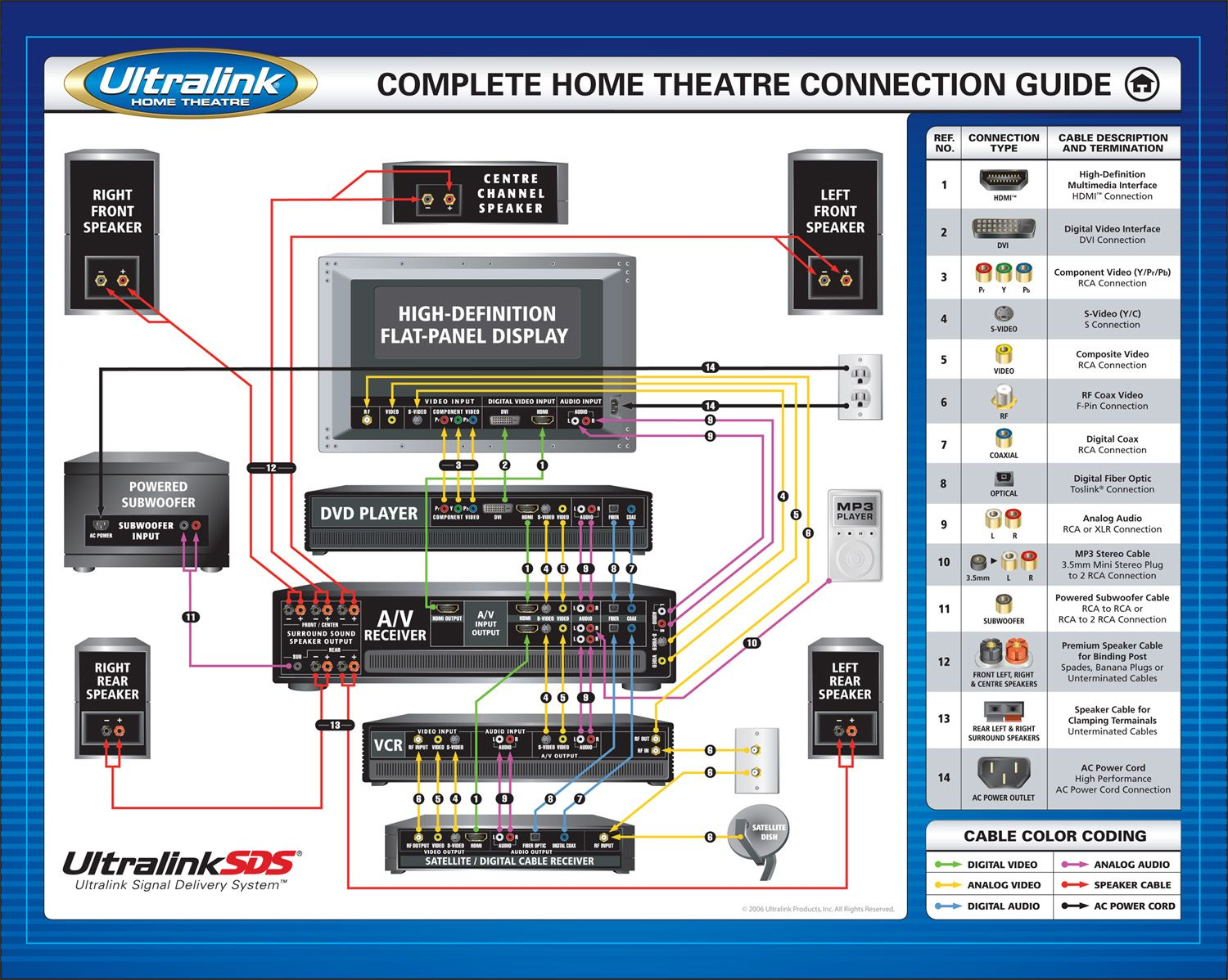 7 1 home theater wiring diagram 94 ford explorer stereo theatre connection guide audio connections video