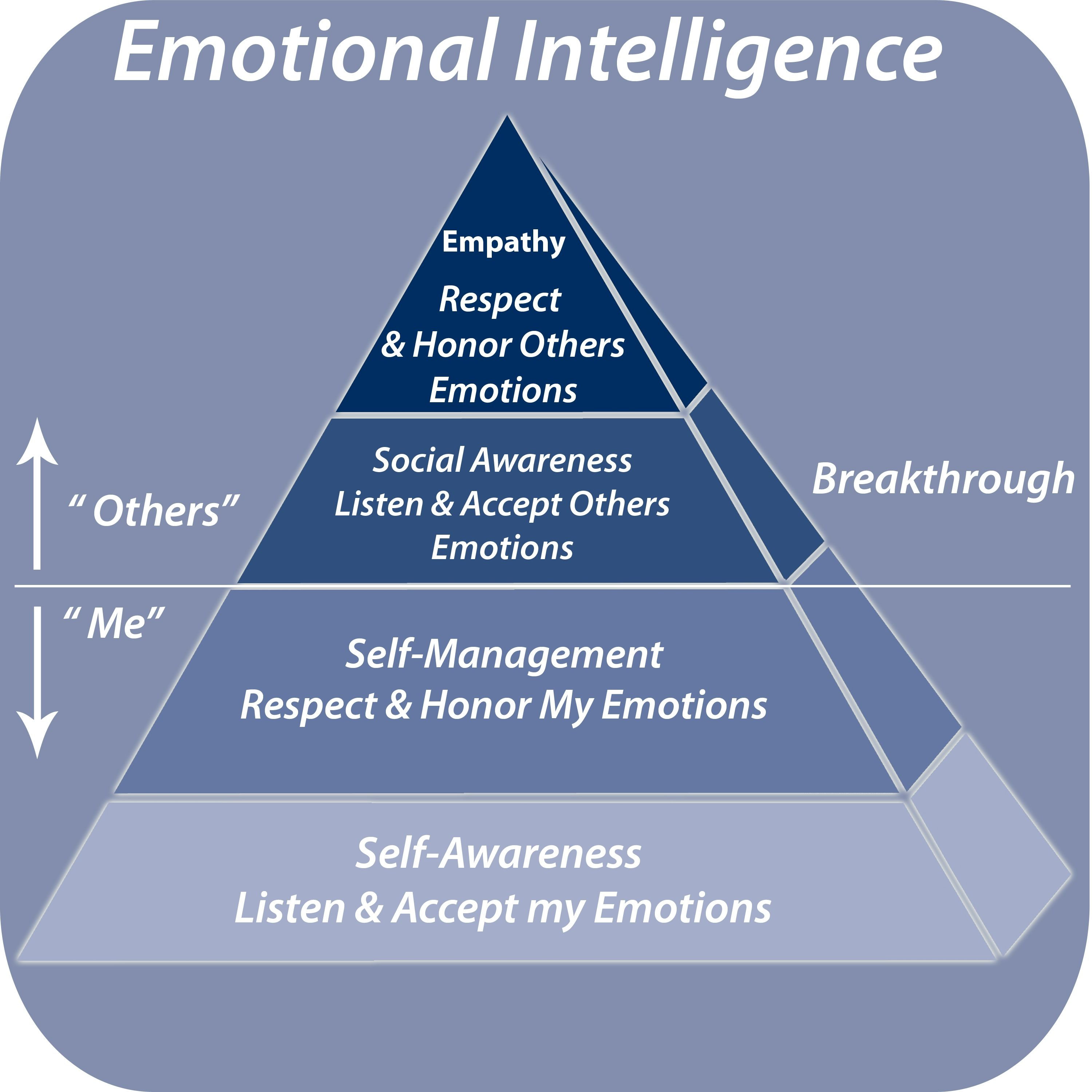 Emotional Intelligence Is The Ability To Listen Accept