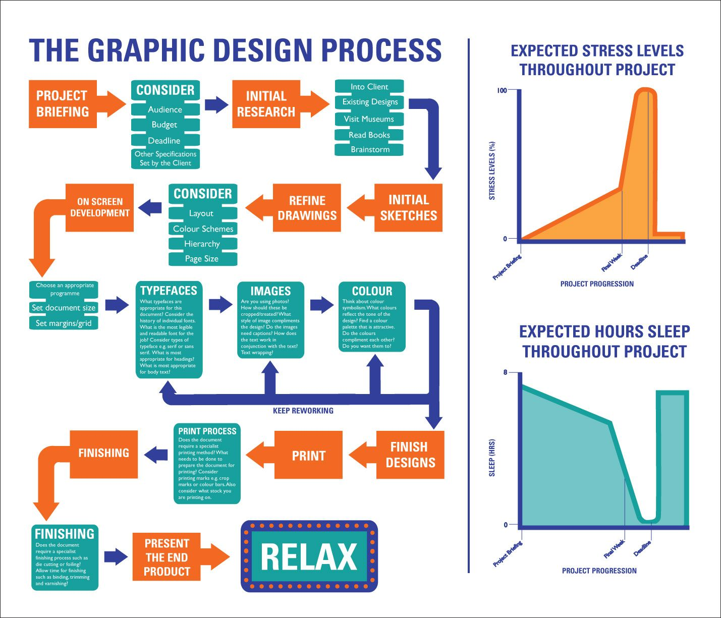flow diagram beautiful design 2002 dodge trailer wiring graphic processes and charts strategic