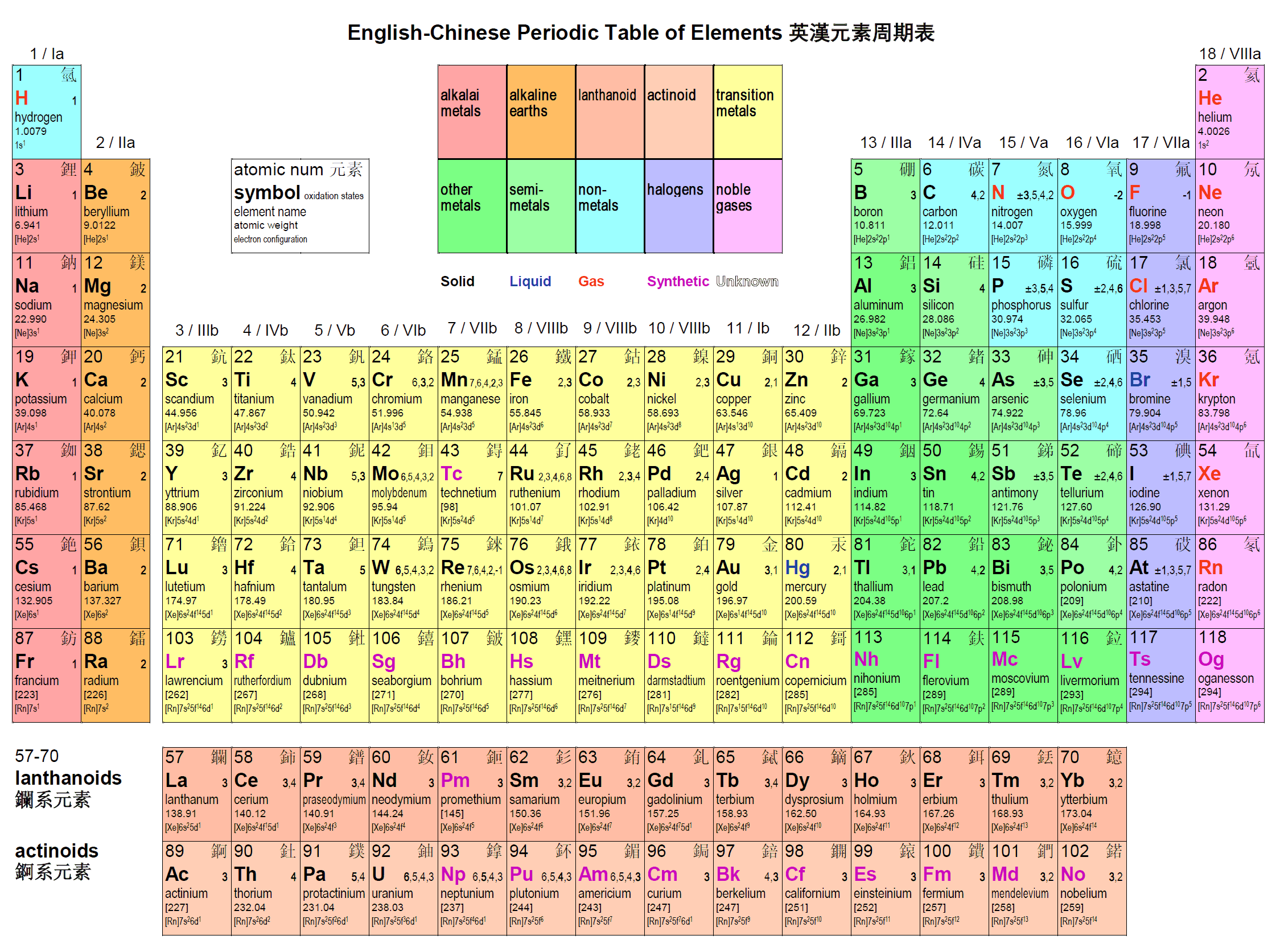 Dlog English Chinese Periodic Table Of Elements