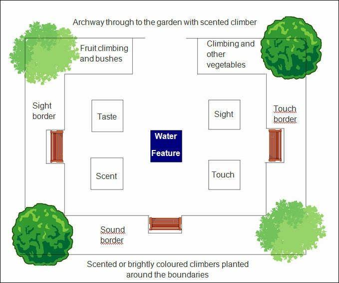 Sensory Garden Plans Google Search Sensory Garden Pinterest