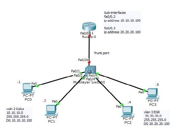 This training video covers CCNA topic Inter VLAN