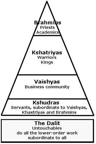 The Caste System Classified everyone into social status in