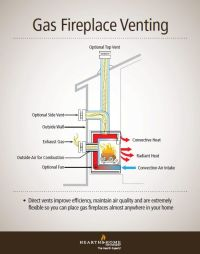 Direct Vent Gas Fireplace Venting Explained | Direct vent ...