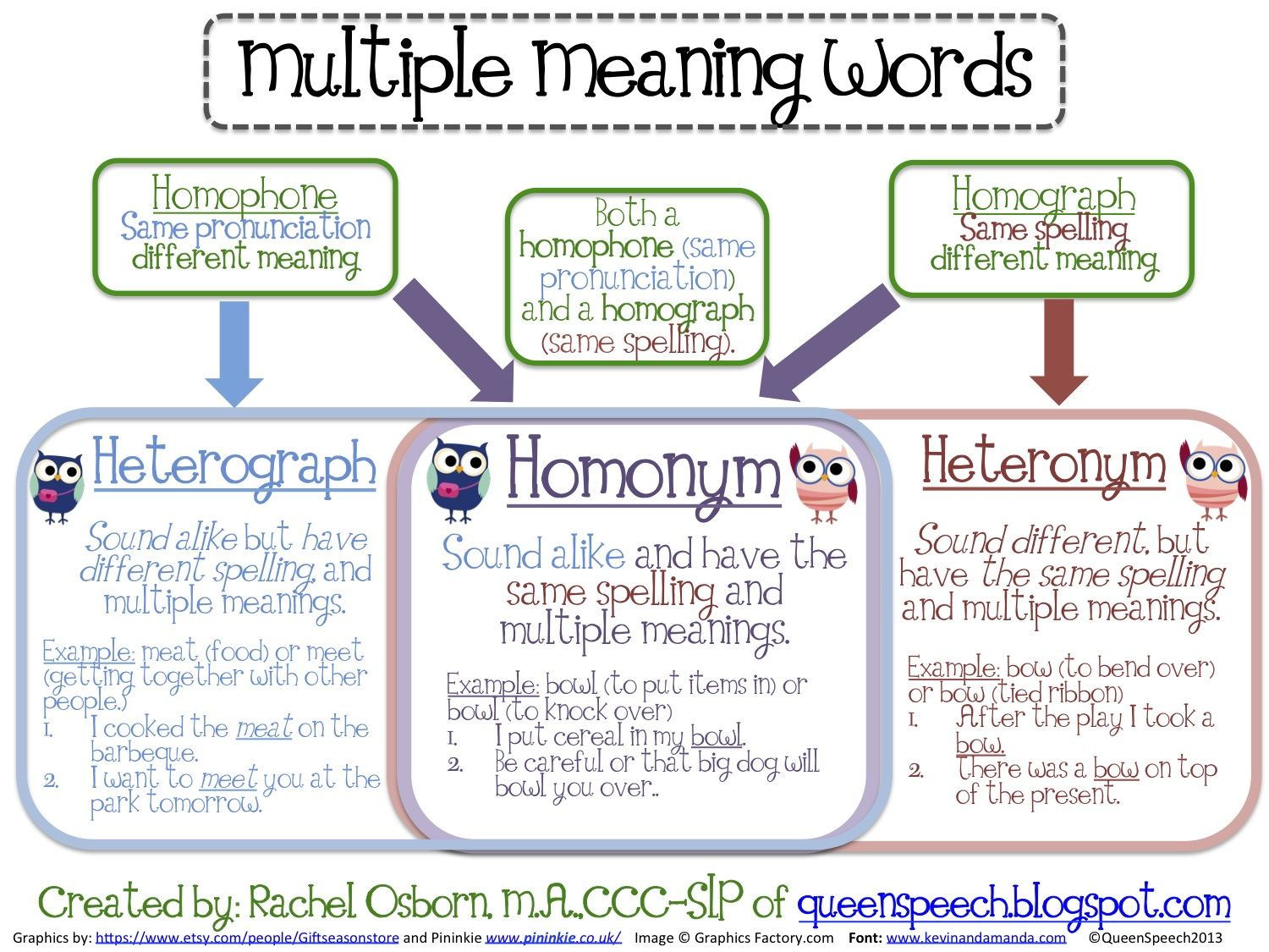 Multiple Meaning Words Anchor Chart