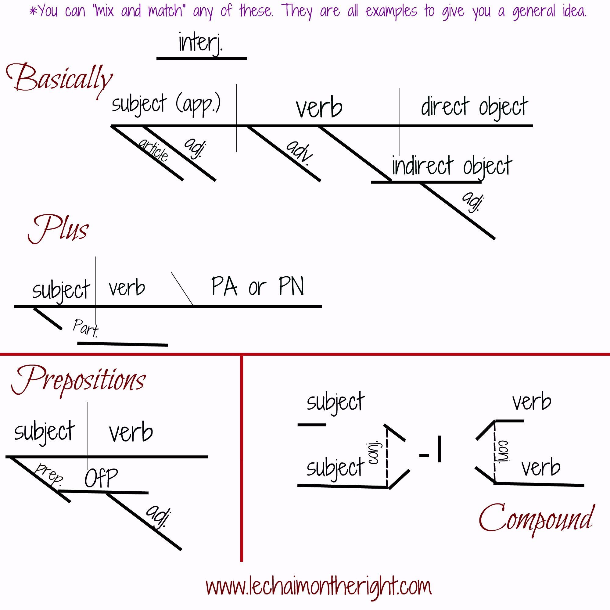 The Parts Of Speech And Sentences