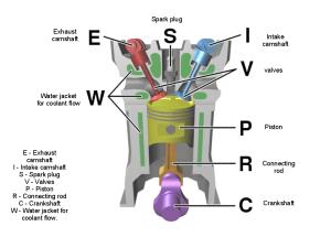 Internal bustion engines  بحث Google | engine