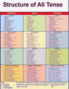 English grammar solution structure of all tense the  would probably break this chart down into different pieces but most kids have also tenses finally  with  examples thank rh es pinterest