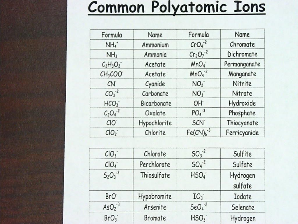 Polyatomic Ions 768