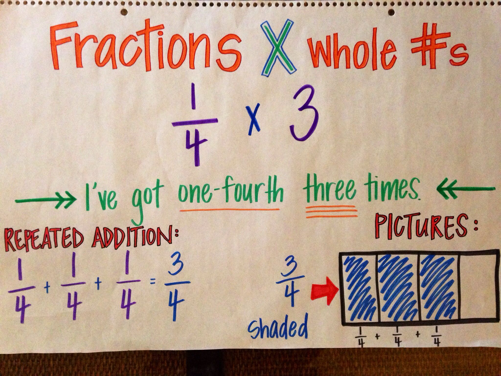 Multiplying Fractions By Whole Numbers Anchor Chart