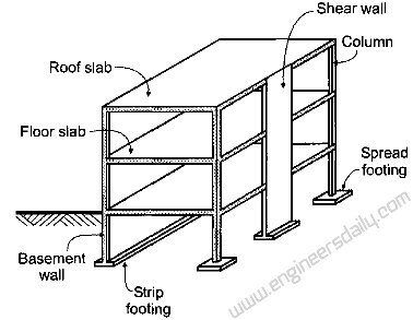 typical steel building load bearing structural diagram