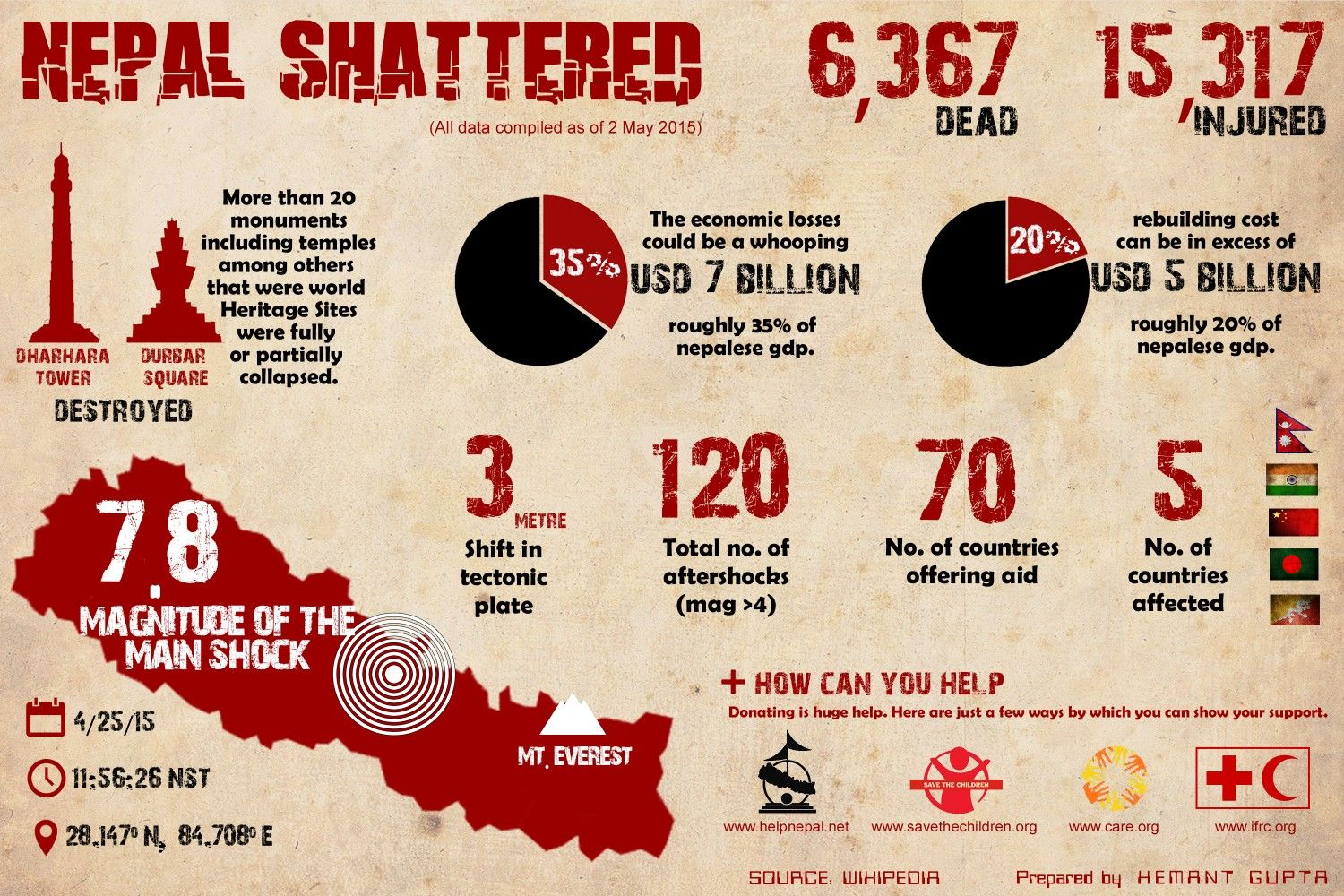 Nepal Earthquake In A Nutshell Infographic