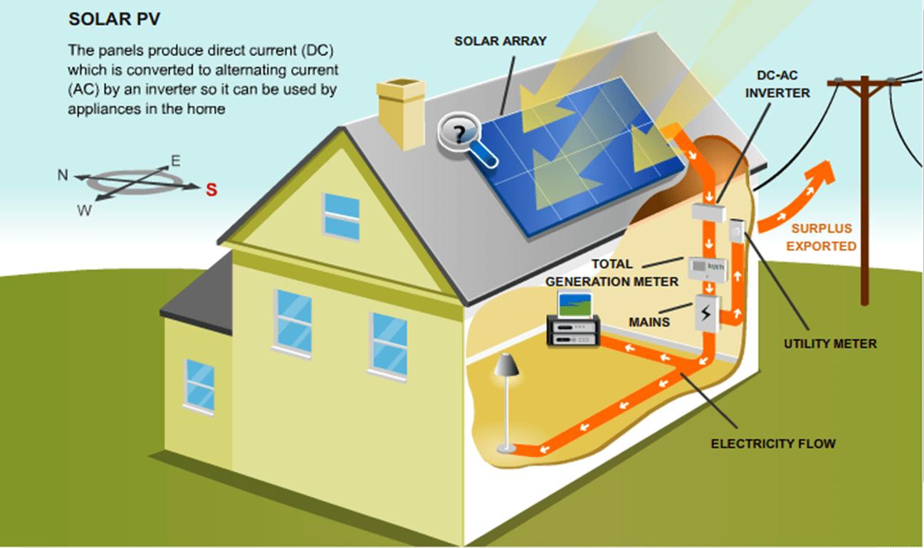 Solar Energy Diagram Google Search SOLAR ENERGY Pinterest