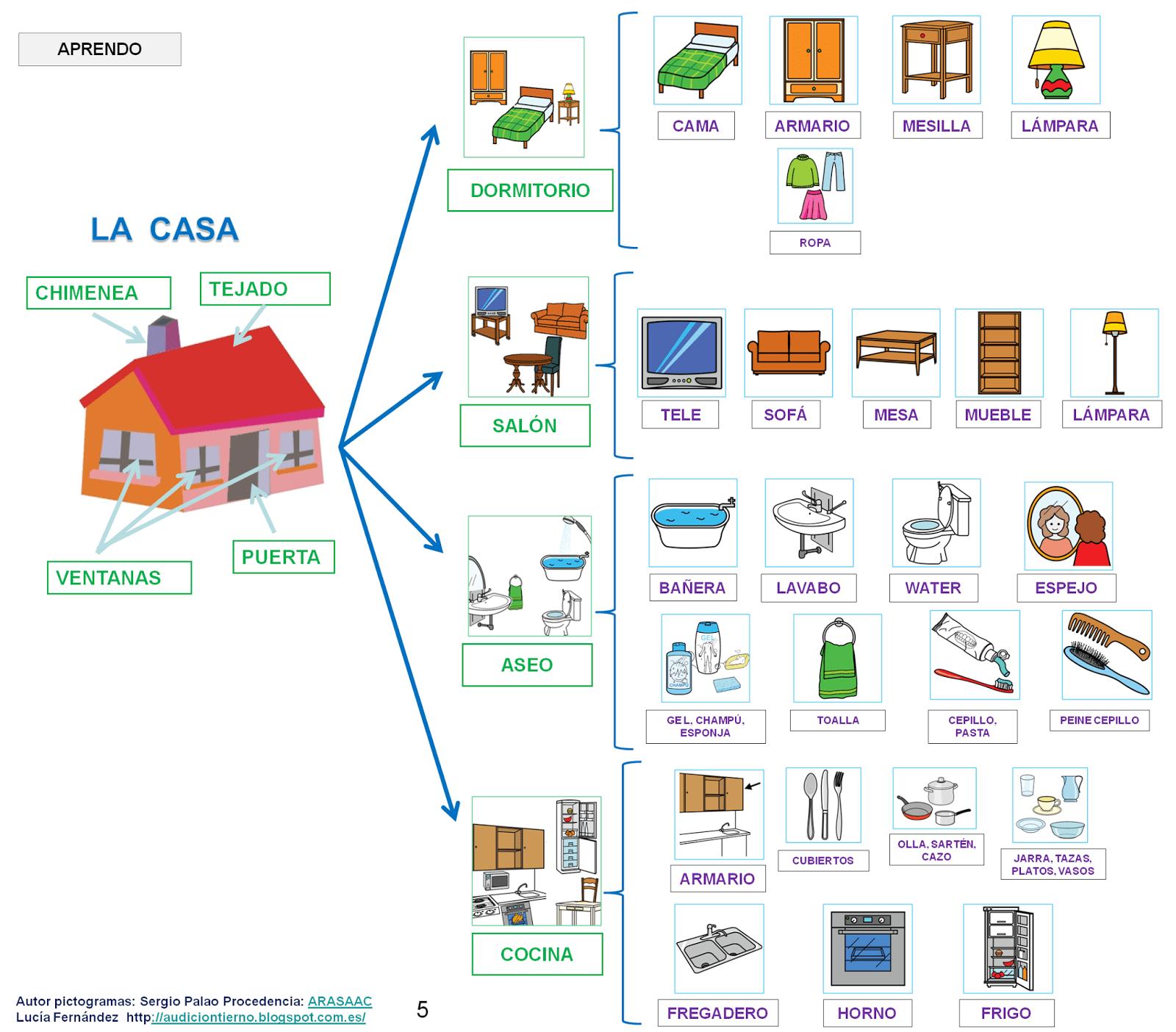 Audicion Y Lenguaje Proyecto Donde Vivo Calle Casa Localidad Tipos De Pueblos Y Poblacion
