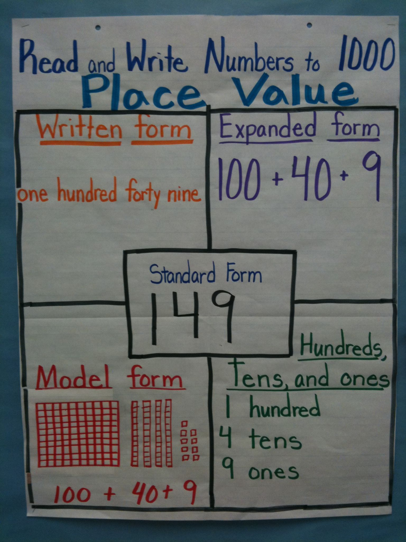 Place Value Lessons 2nd Grade