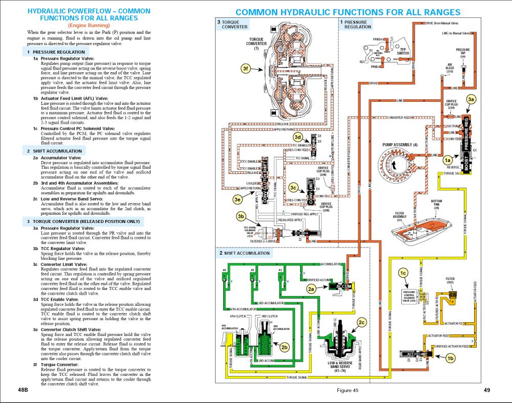 medium resolution of chevrolet venture transmission diagram