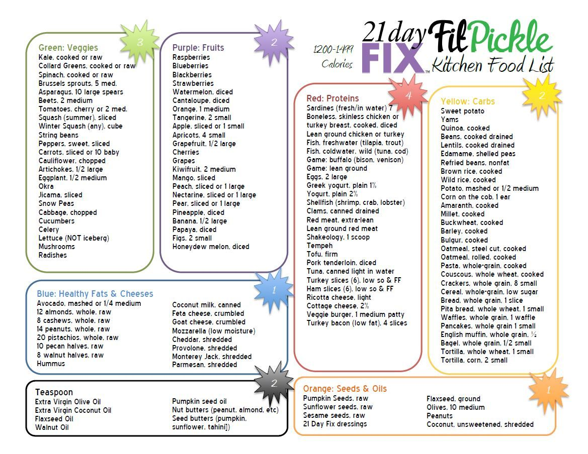 21 Day Fix Calorie Calculator Printable 21 Day Fix