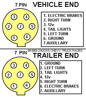 Trailer Wiring Diagram On Trailer Light Wiring Typical Trailer