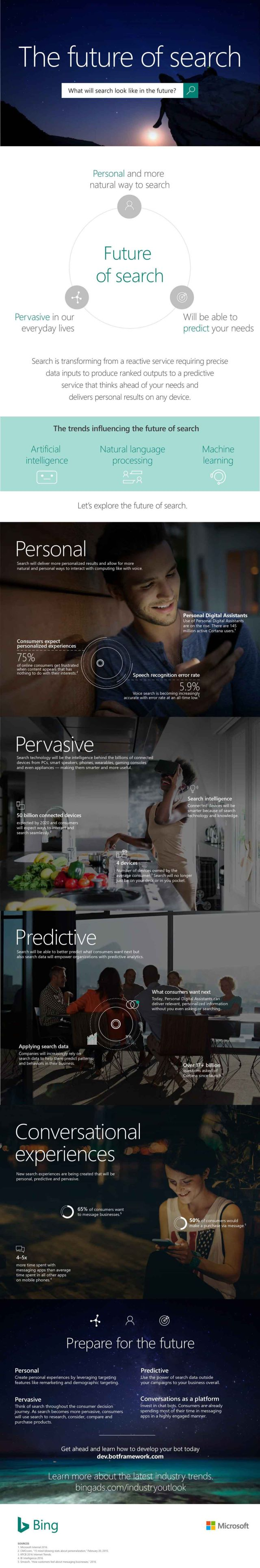The Future Of Search #Infographic