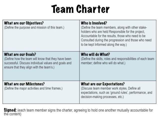 Committee charter examples maxwellsz