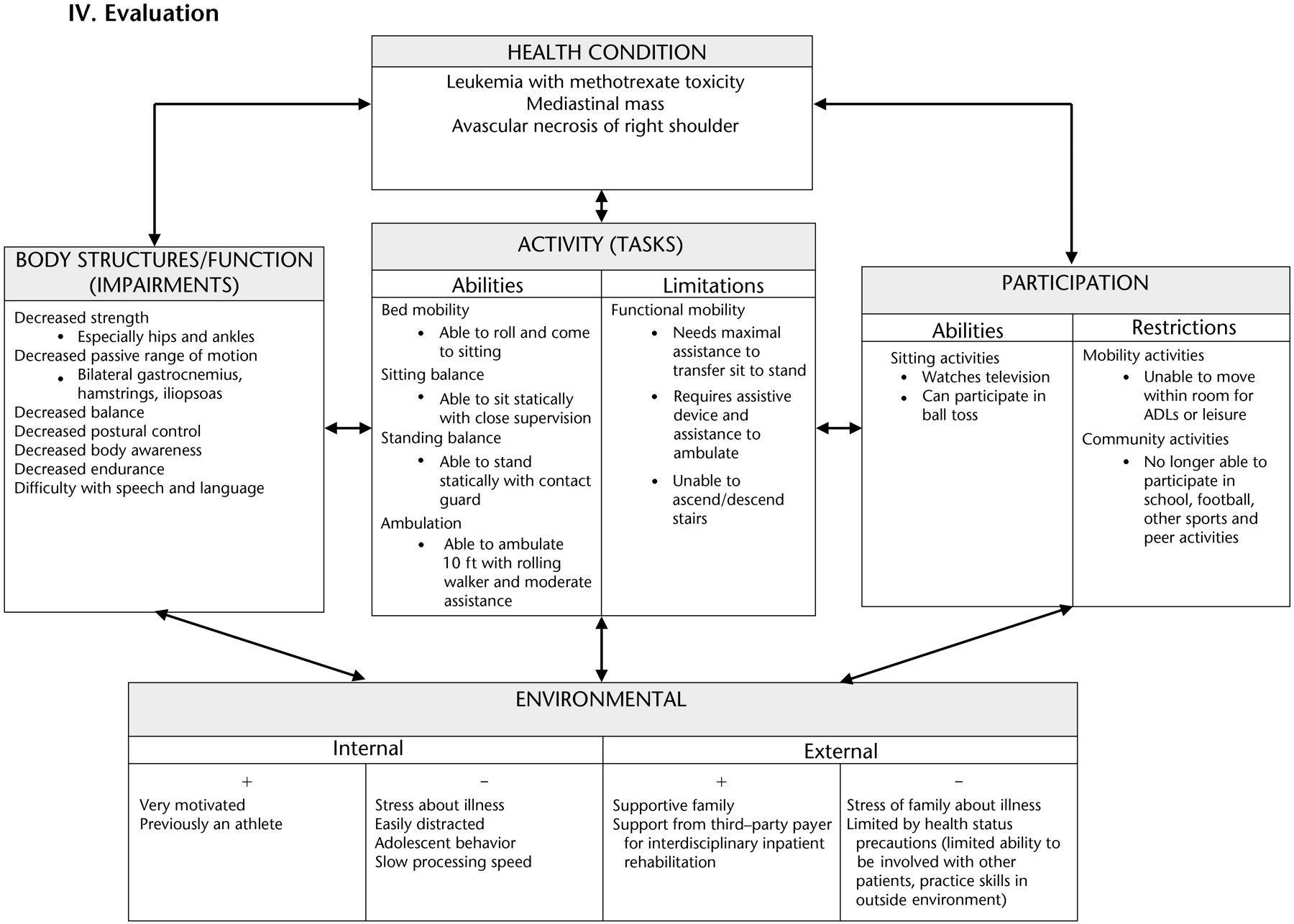 Hypertension Evaluation Worksheet