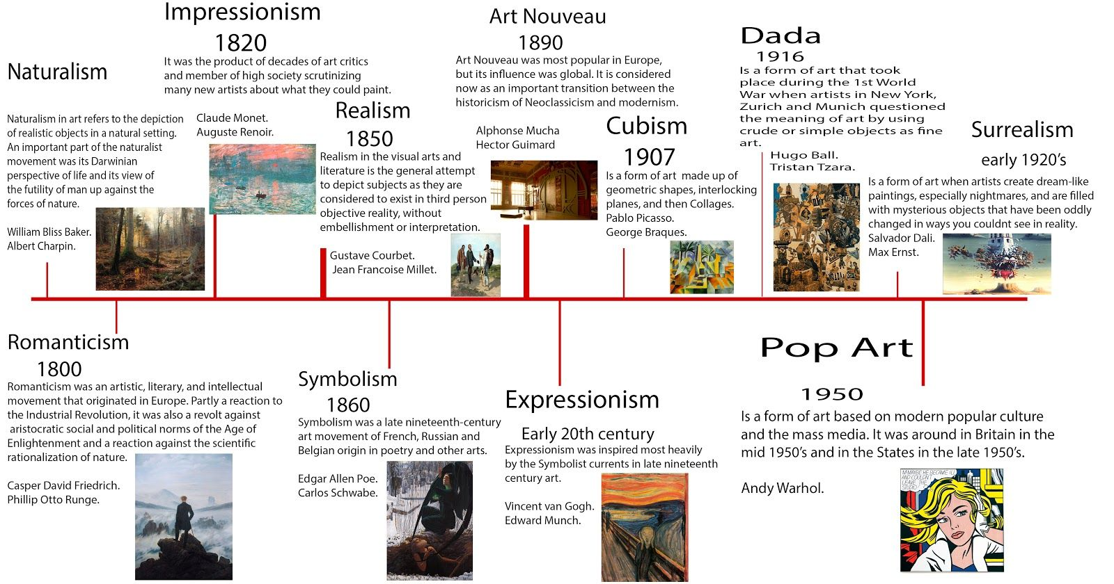 I Think That Creating The Timeline Helped Me To Understand How Each Movement Slowly Changed Over