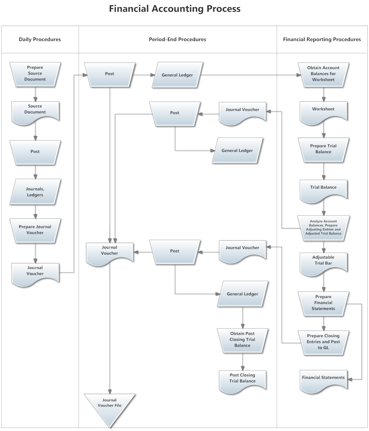sequence diagram for payroll management system entity relationship visio 2013 swimlane flowchart example financial accounting process