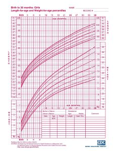 Infant girl growth chart head circumference nkf kdoqi guidelines also radiovkm rh