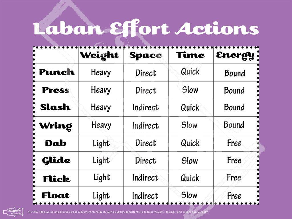 Laban Effort Actions Poster