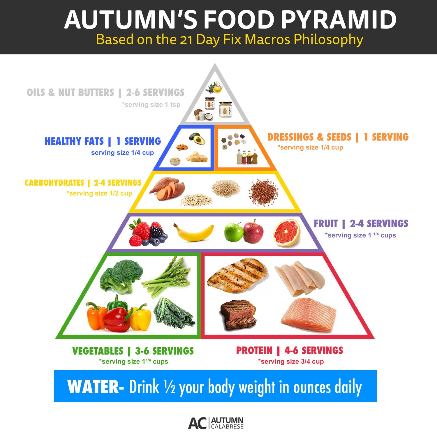 21 Day Fix Food Pyramid