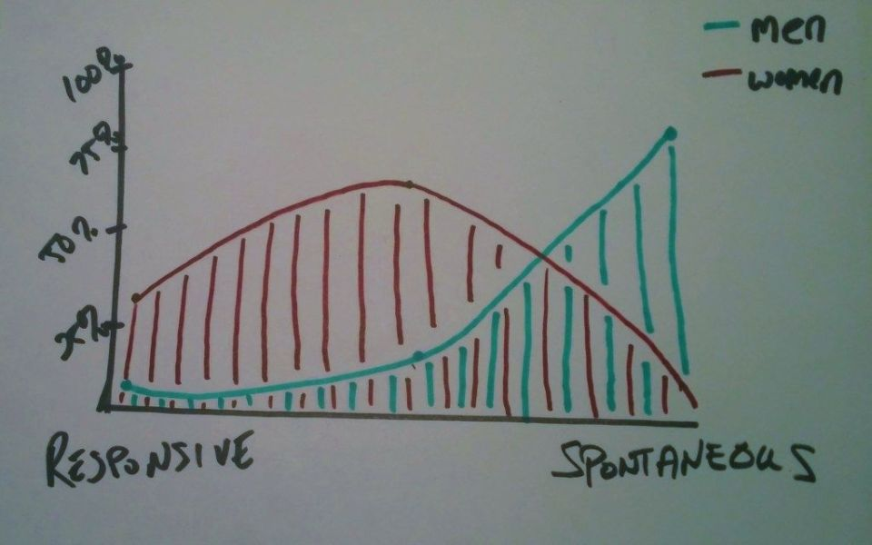 Image result for I drew graph sexual desire change your life
