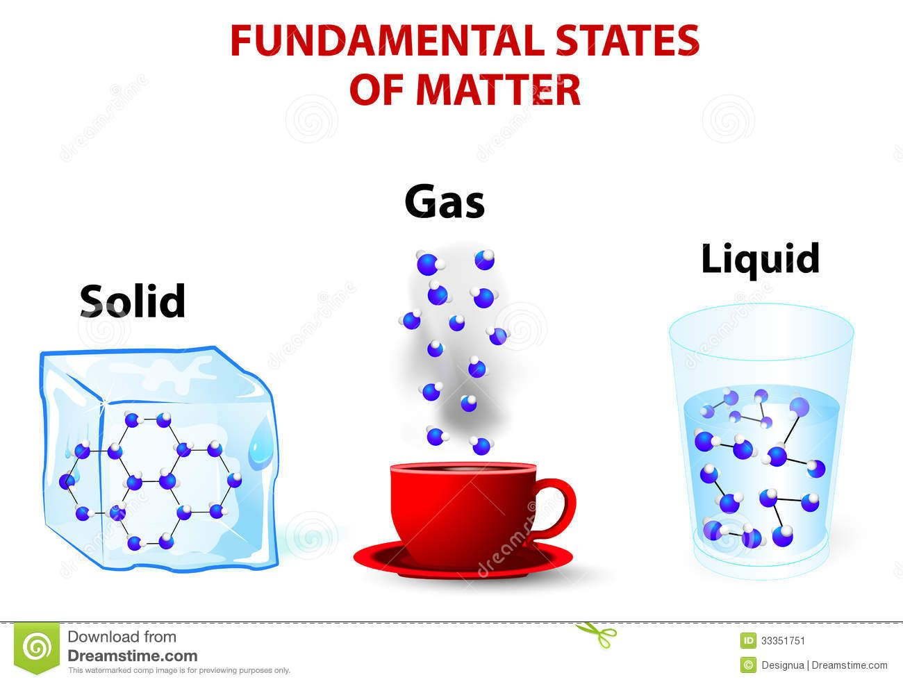 States Of Matter Picture Cards
