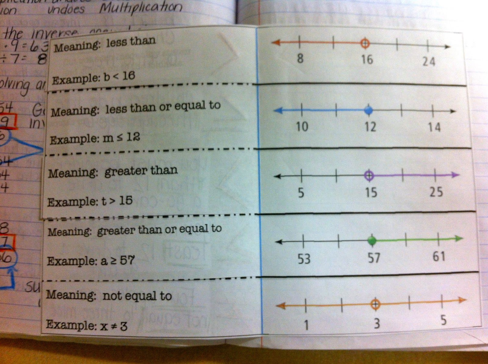 For Our Inequalities We Had To Practice Reading Statements And Graphing On A Number Line I Had