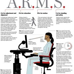 Posture Alignment Chair Folding In Chennai Infographic Officeergonomics Start With A R M S Is
