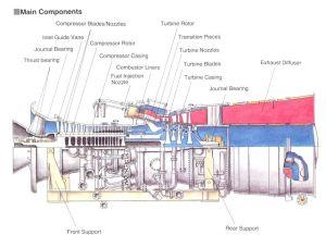 Gas turbine main ponents | Electronics Knowledge