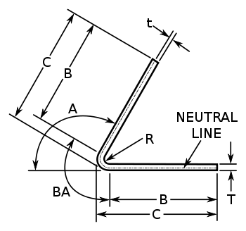 K-factor is a ratio of location of the neutral line to the