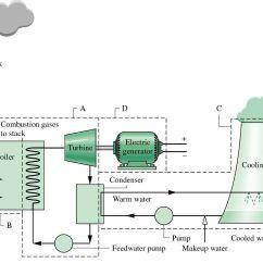 Block Diagram Of Solar Energy 67 72 Chevy Truck Wiring Power Plant คนหาดวย Google En Me Pinterest