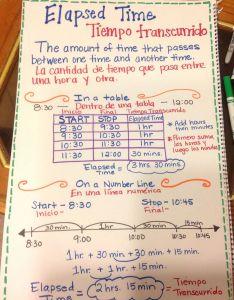 also strategies to teach elapsed time maths rh uk pinterest