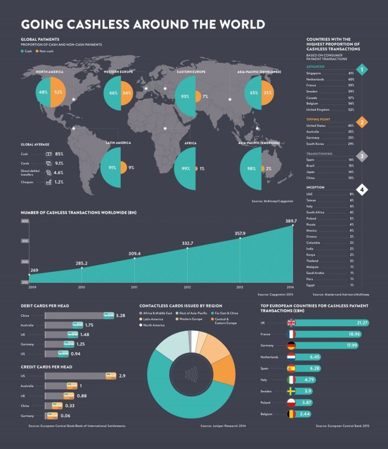 Infographic charting global payments number of cashless