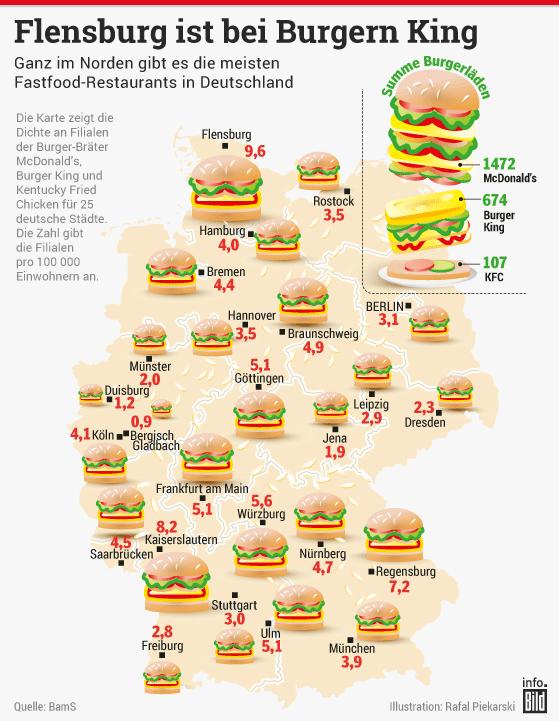 Fast Food Ketten Usa