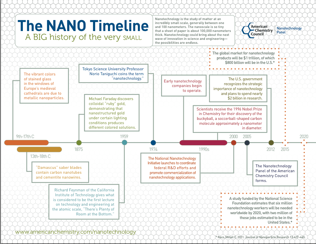 Concise Visual Nanotech Timeline From American Chemistry