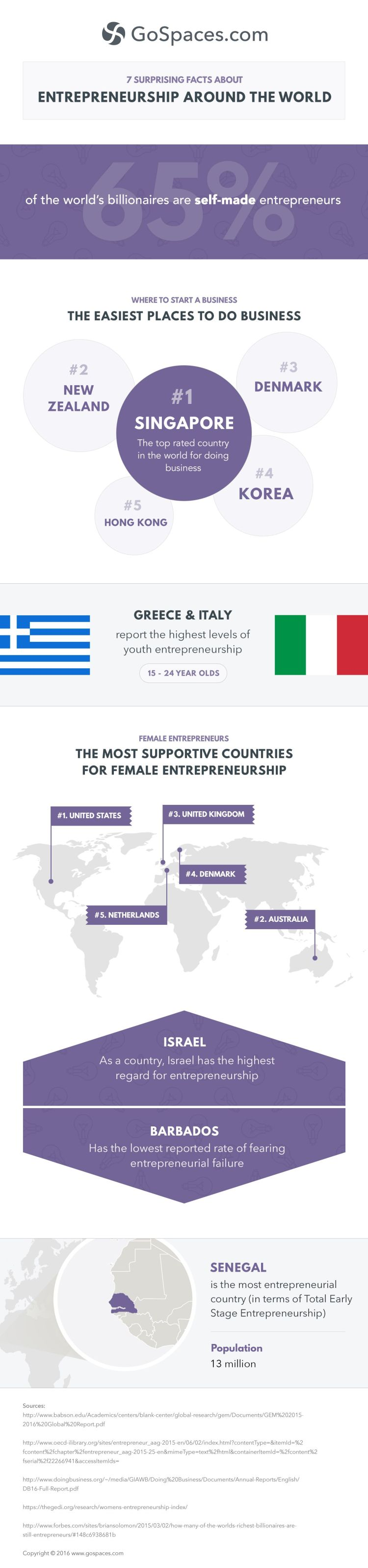 7 Surprising Facts About Entrepreneurship Around the World #Infographic