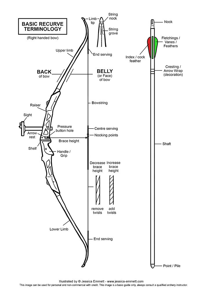 Basic Recurve Terminology Diagram (2014) Get Yours at